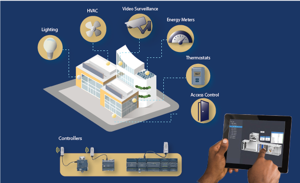 Connected buildings solution showing building controllers, Lighting, HVAC, video surveillance, energy meters, thermostats, door access integrated & controlled on a single interface.
